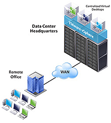 Server Virtualization Software and Technology Company in New Jersey
